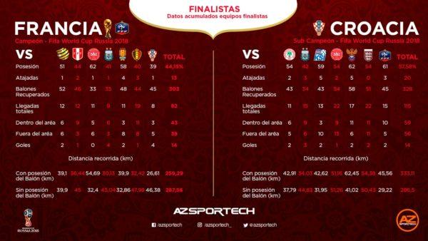 Datos selecciones finalistas Mundial de Rusia 2018