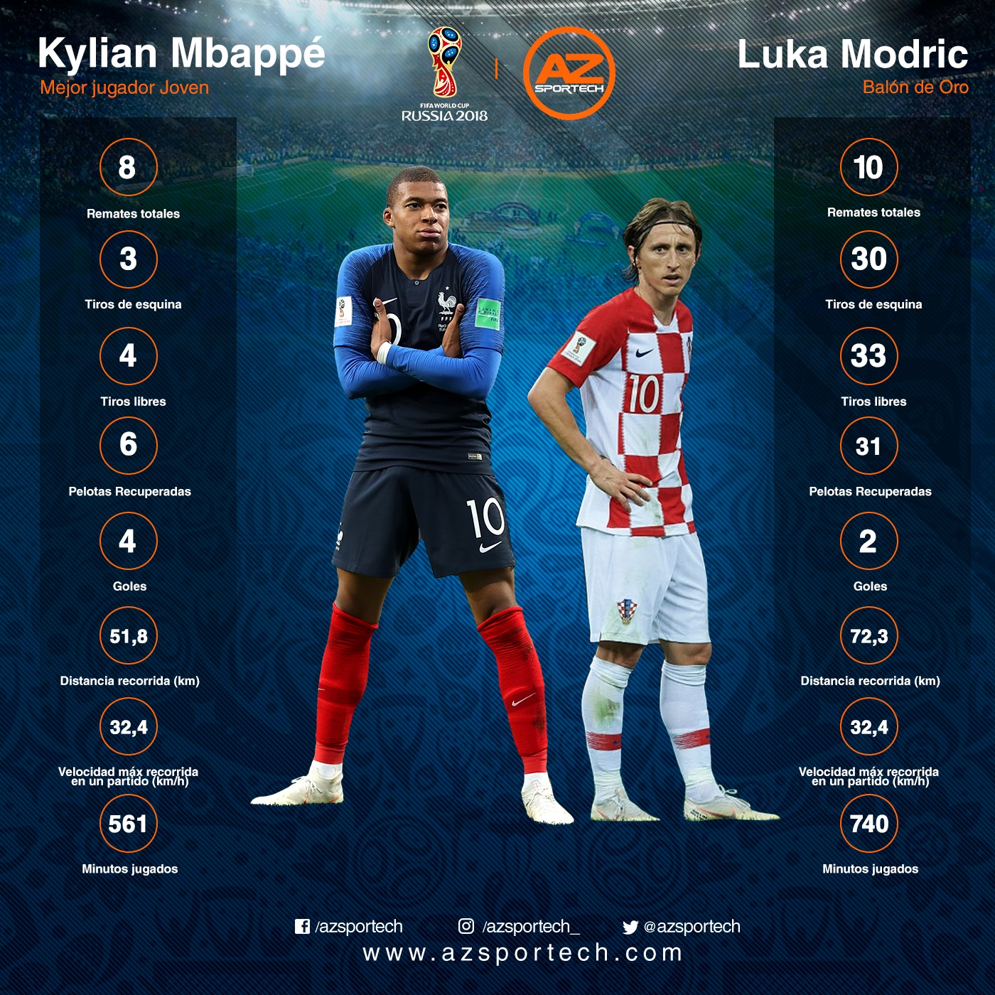 Mundial de Rusia 2018 Mbappé y Modric